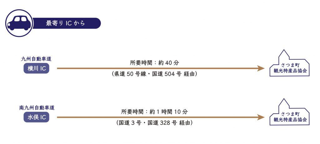 【最寄りICからお車でお越しの場合】 ①九州自動車道(横川IC ) ⇒ (県道50号線・国道504号 経由) ⇒ 到着(約40分) ②南九州自動車道(水俣IC ) ⇒ (国道3号・国道328号 経由) ⇒ 到着(約1時間10分)