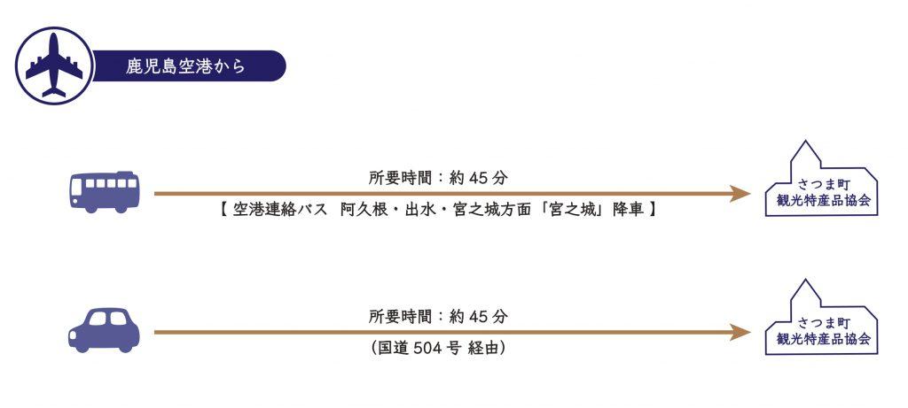 【鹿児島空港からお越しの場合】①空港連絡バス(阿久根・出水・宮之城方面)「宮之城」降車 ⇒ 到着(約45分) ②車・タクシー ⇒ (国道504号 経由) ⇒ 到着(約45分)