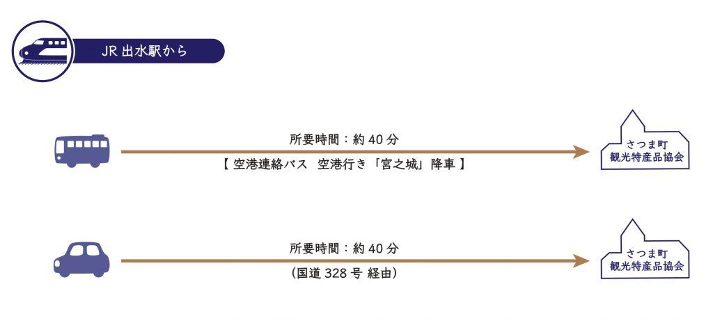 【JR出水駅からお越しの場合】①空港連絡バス(空港行き)「宮之城」降車 ⇒ 到着(約40分) ②車・タクシー ⇒ (国道328号 経由) ⇒ 到着(約40分)