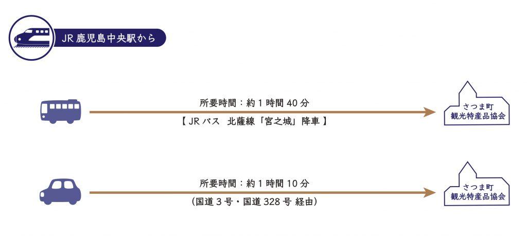 【JR鹿児島中央駅からお越しの場合】①JRバス(北薩線)「宮之城」降車 ⇒ 到着(約1時間40分) ②車・タクシー ⇒ (国道3号・国道328号 経由) ⇒ 到着(約1時間10分)